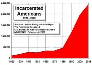 Οι φυλακισμένοι στις ΗΠΑ. 1920-2008